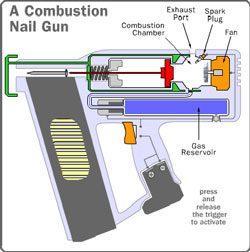 How does a nail gun work Combustion Nail Guns