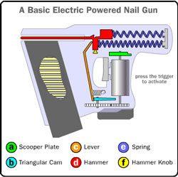 How does a nail gun work Electric Nail Guns