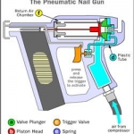 How does a nail gun work?