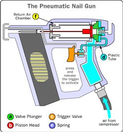 How does a nail gun work Pneumatic Nail Gun